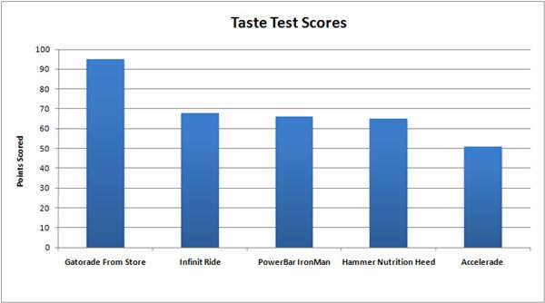 Taste Testing Endurance Sports Drinks Results