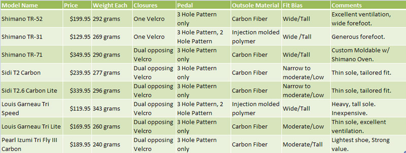 Bike Comparison Chart Comparison of popular